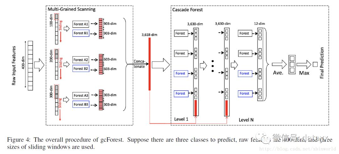 如何利用全新的决策树集成级联结构gcForest做特征工程并打分?