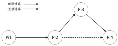 一种基于SDN的混合网络架构设计与实现