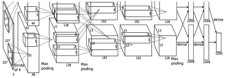 人脸识别中AlexNet网络设计和改进方法研究