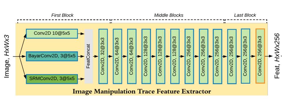 图像篡改检测:ManTra-Net